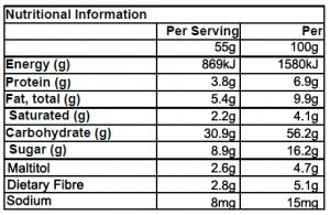 ingredients CTE